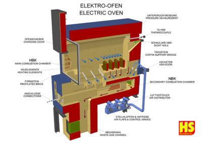 Elektro-Ofen