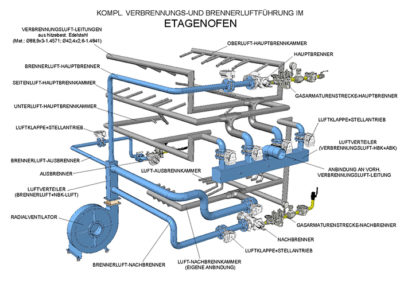 Verbrennungs- und Brennerluftführung im Etagenofen